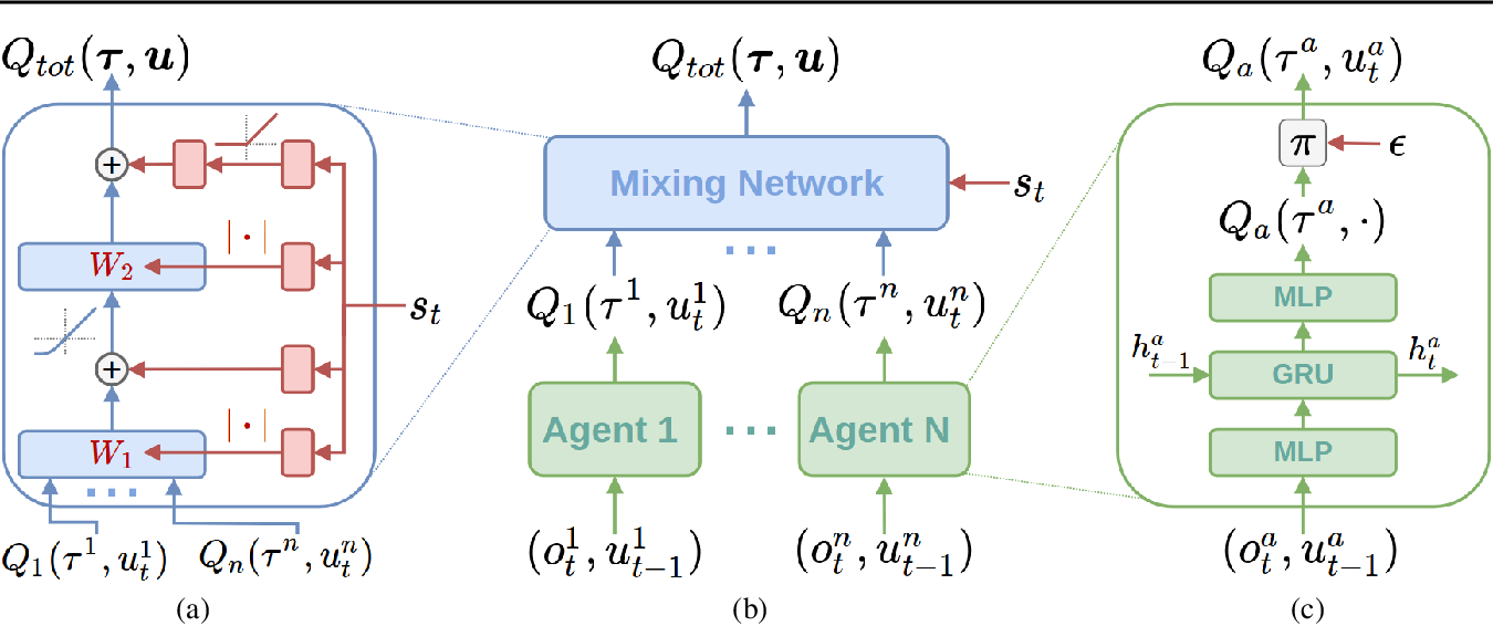 Figure 3 for QMIX: Monotonic Value Function Factorisation for Deep Multi-Agent Reinforcement Learning