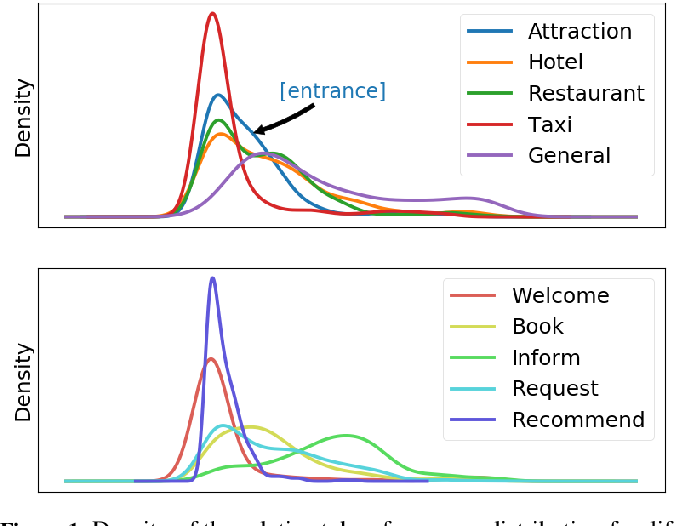 Figure 1 for Retrospective and Prospective Mixture-of-Generators for Task-oriented Dialogue Response Generation