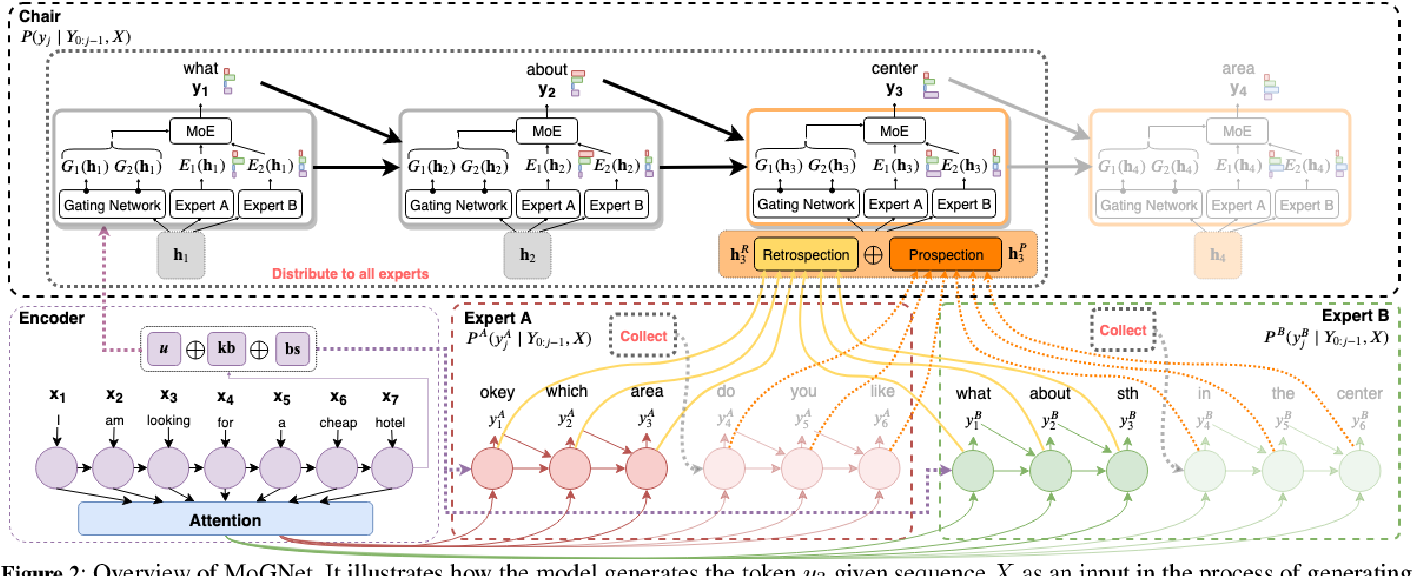 Figure 3 for Retrospective and Prospective Mixture-of-Generators for Task-oriented Dialogue Response Generation