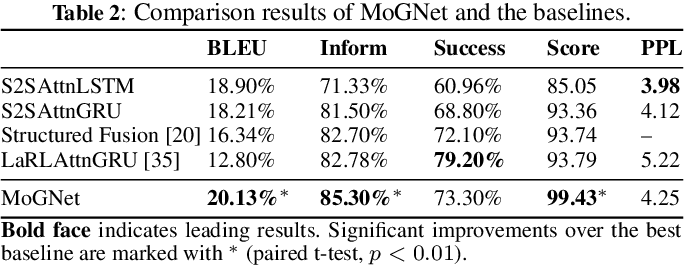 Figure 4 for Retrospective and Prospective Mixture-of-Generators for Task-oriented Dialogue Response Generation