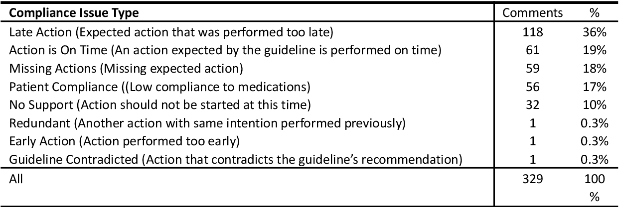Figure 2 for Evaluation of a Bi-Directional Methodology for Automated Assessment of Compliance to Continuous Application of Clinical Guidelines, in the Type 2 Diabetes-Management Domain