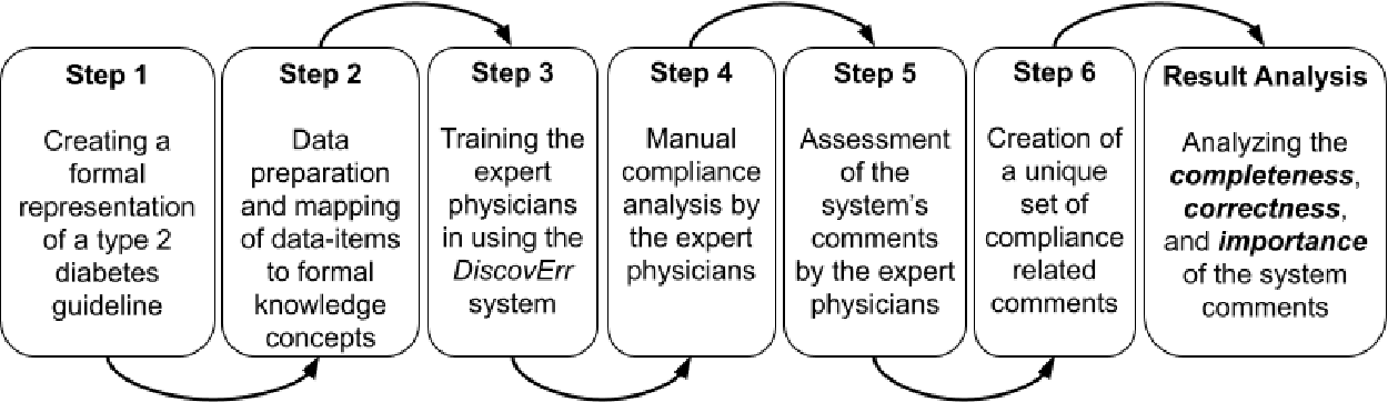Figure 3 for Evaluation of a Bi-Directional Methodology for Automated Assessment of Compliance to Continuous Application of Clinical Guidelines, in the Type 2 Diabetes-Management Domain