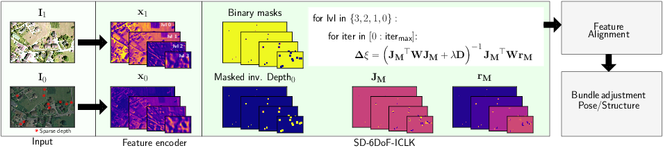 Figure 1 for SD-6DoF-ICLK: Sparse and Deep Inverse Compositional Lucas-Kanade Algorithm on SE(3)