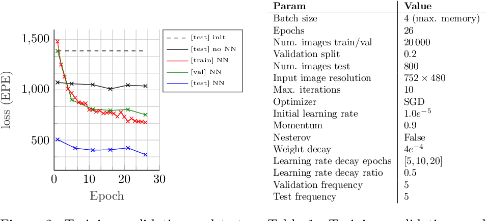 Figure 2 for SD-6DoF-ICLK: Sparse and Deep Inverse Compositional Lucas-Kanade Algorithm on SE(3)