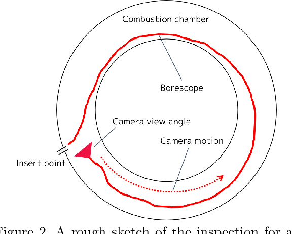 Figure 3 for Video-Based Camera Localization Using Anchor View Detection and Recursive 3D Reconstruction