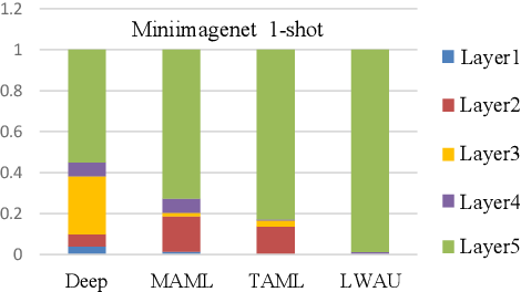 Figure 1 for Layer-Wise Adaptive Updating for Few-Shot Image Classification