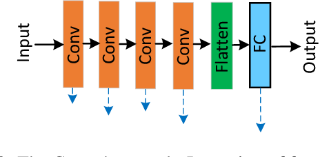 Figure 3 for Layer-Wise Adaptive Updating for Few-Shot Image Classification