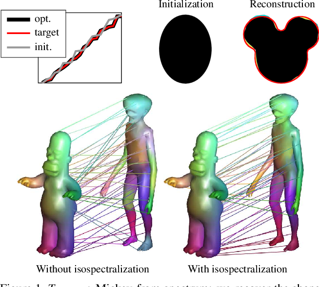 Figure 1 for Isospectralization, or how to hear shape, style, and correspondence