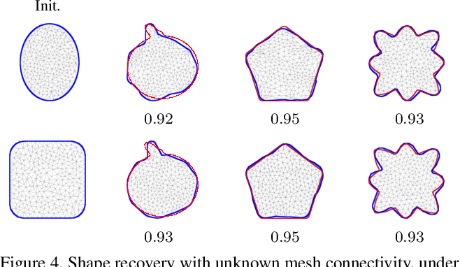 Figure 4 for Isospectralization, or how to hear shape, style, and correspondence
