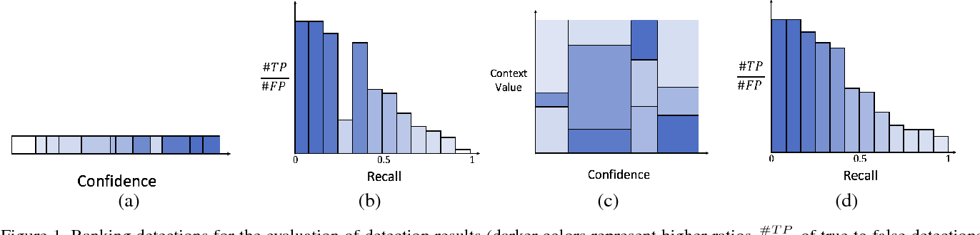 Figure 1 for On the Utility of Context (or the Lack Thereof) for Object Detection