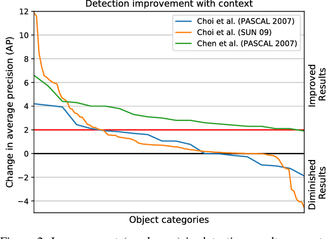 Figure 2 for On the Utility of Context (or the Lack Thereof) for Object Detection