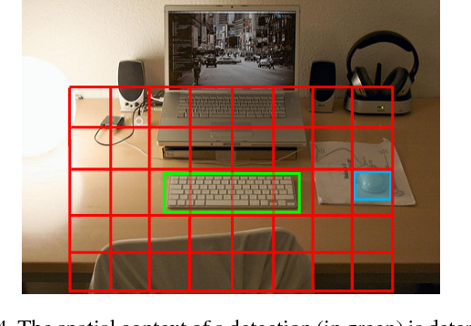 Figure 4 for On the Utility of Context (or the Lack Thereof) for Object Detection