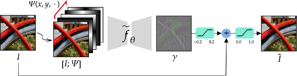 Figure 1 for StegaPos: Preventing Crops and Splices with Imperceptible Positional Encodings