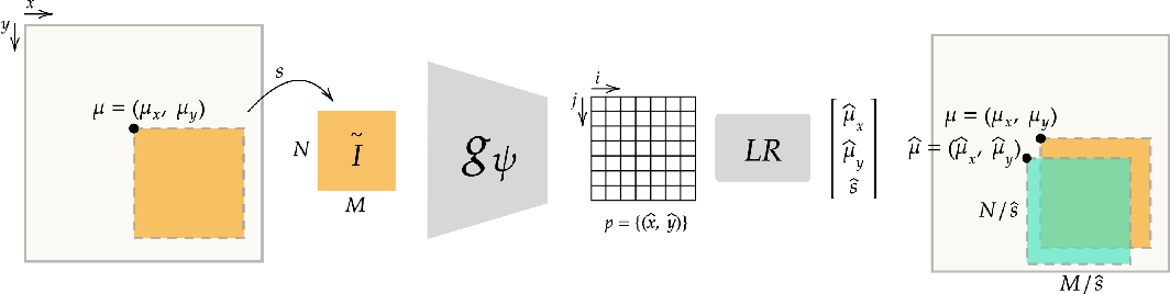 Figure 3 for StegaPos: Preventing Crops and Splices with Imperceptible Positional Encodings