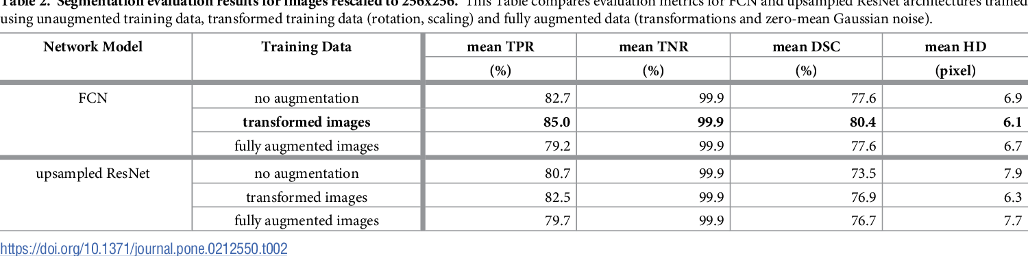 Figure 4 for Exploit fully automatic low-level segmented PET data for training high-level deep learning algorithms for the corresponding CT data