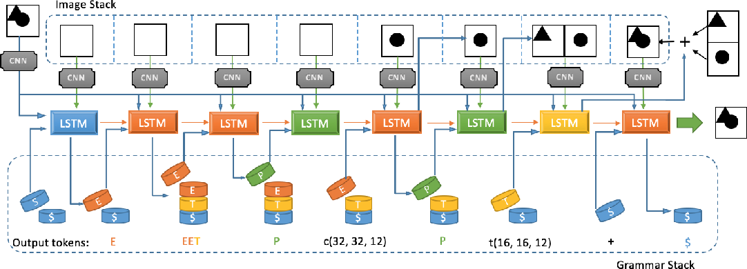 Figure 1 for Unsupervised Program Synthesis for Images using Tree-Structured LSTM