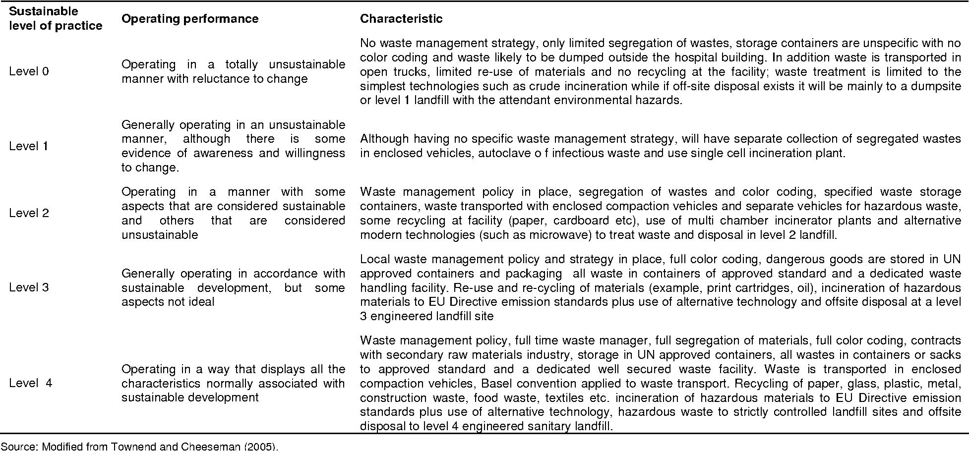 Table 5 from Healthcare waste management in Nigeria: A case study