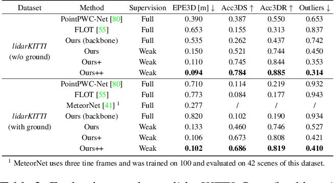 Figure 4 for Weakly Supervised Learning of Rigid 3D Scene Flow