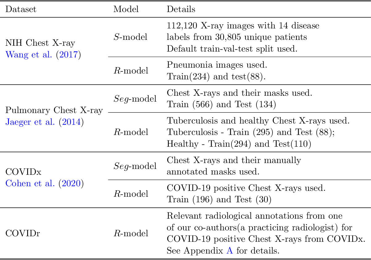 Figure 2 for Constructing and Evaluating an Explainable Model for COVID-19 Diagnosis from Chest X-rays