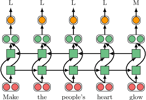 Figure 2 for Neural Metaphor Detection in Context
