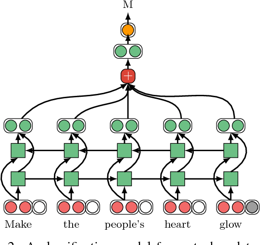 Figure 3 for Neural Metaphor Detection in Context