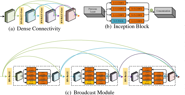 Figure 1 for Bottom-up Broadcast Neural Network For Music Genre Classification
