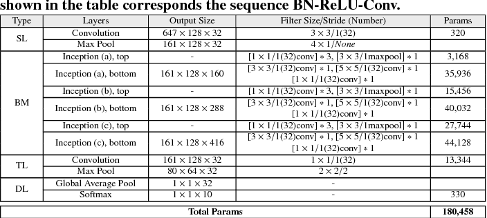 Figure 2 for Bottom-up Broadcast Neural Network For Music Genre Classification