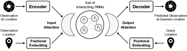 Figure 3 for S2RMs: Spatially Structured Recurrent Modules