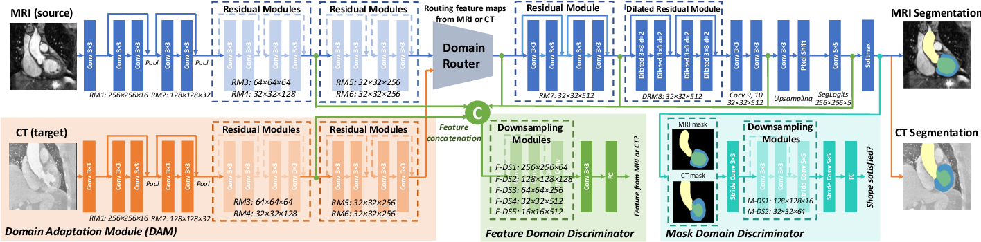 Figure 2 for PnP-AdaNet: Plug-and-Play Adversarial Domain Adaptation Network with a Benchmark at Cross-modality Cardiac Segmentation