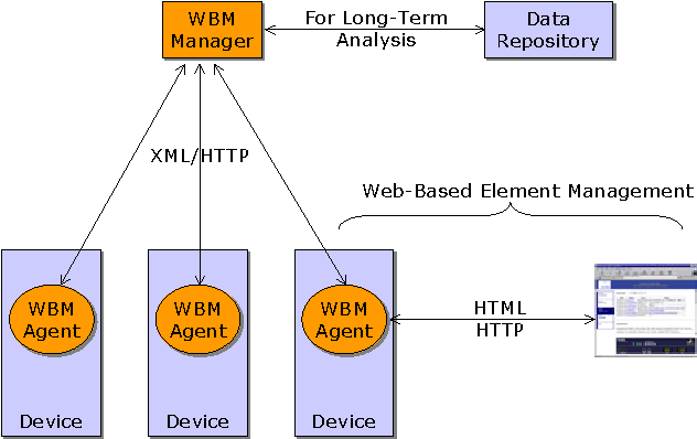Figure 1 from An embedded Web server architecture for XML