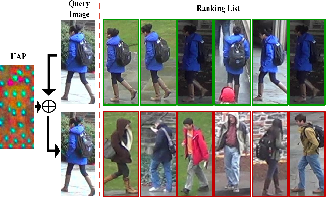 Figure 1 for Universal Adversarial Perturbations Against Person Re-Identification