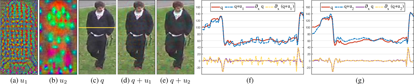 Figure 3 for Universal Adversarial Perturbations Against Person Re-Identification