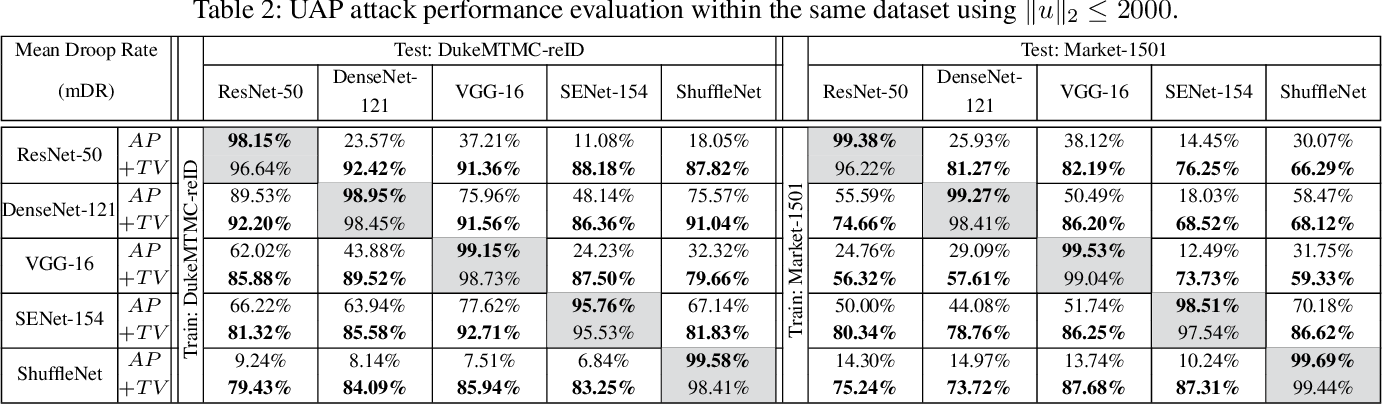 Figure 4 for Universal Adversarial Perturbations Against Person Re-Identification