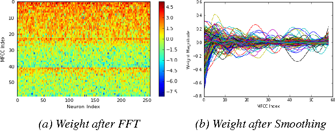 Figure 4 for A Comparison of deep learning methods for environmental sound