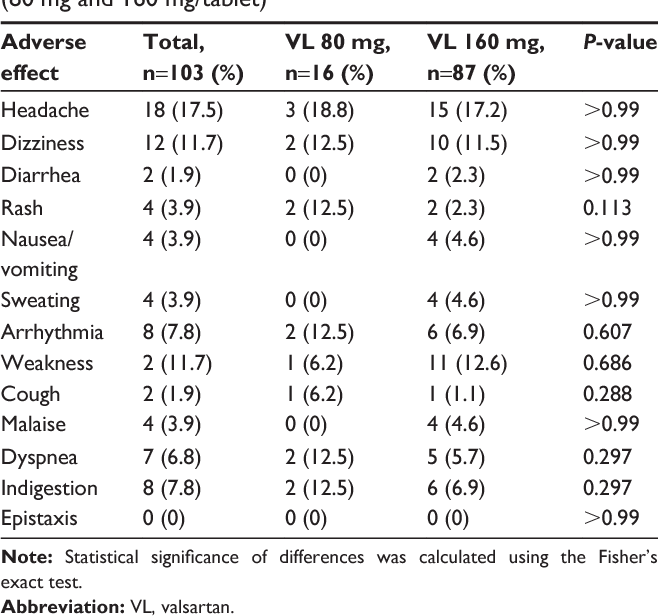 PDF] In vitro and in vivo postmarketing surveillance of valsartan