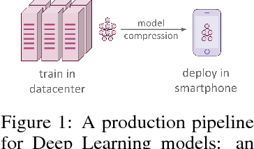 Figure 1 for Data-Free Knowledge Distillation for Deep Neural Networks