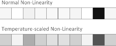 Figure 3 for Data-Free Knowledge Distillation for Deep Neural Networks