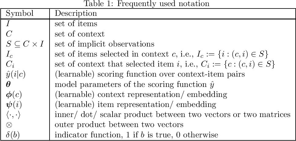 Figure 1 for Item Recommendation from Implicit Feedback