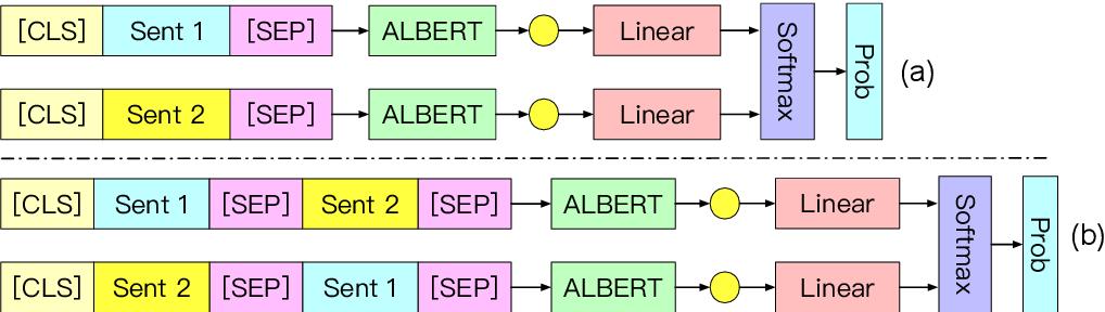 Figure 1 for LMVE at SemEval-2020 Task 4: Commonsense Validation and Explanation using Pretraining Language Model