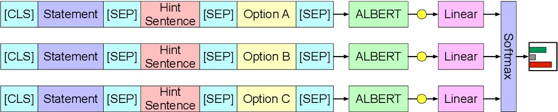 Figure 3 for LMVE at SemEval-2020 Task 4: Commonsense Validation and Explanation using Pretraining Language Model
