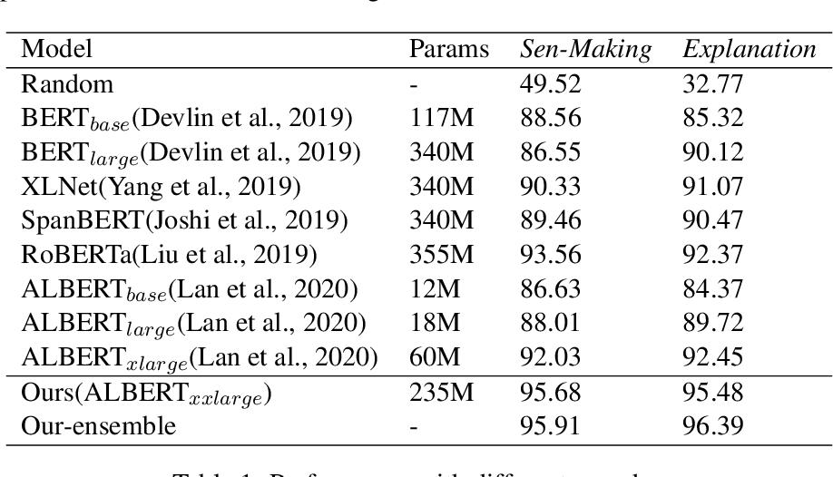 Figure 2 for LMVE at SemEval-2020 Task 4: Commonsense Validation and Explanation using Pretraining Language Model