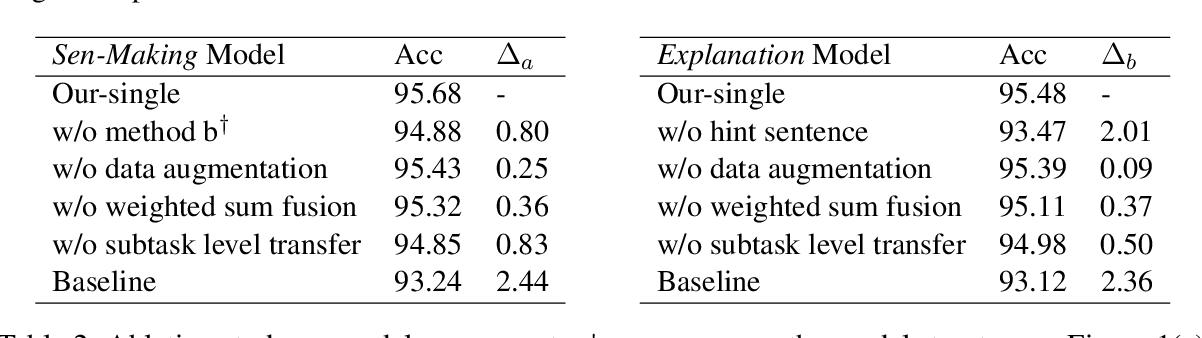 Figure 4 for LMVE at SemEval-2020 Task 4: Commonsense Validation and Explanation using Pretraining Language Model
