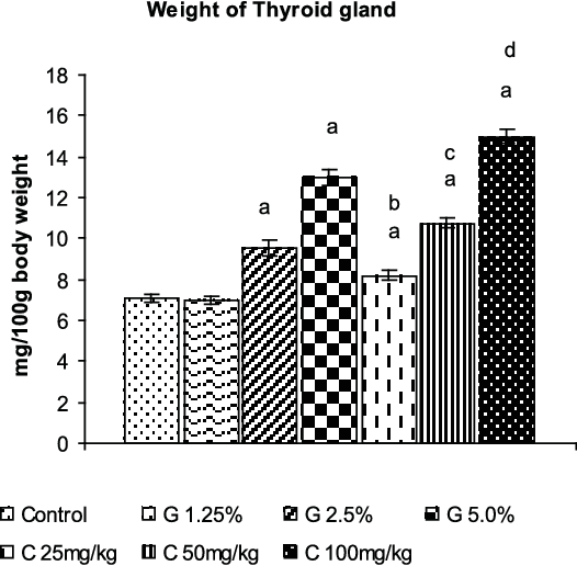 PDF] Goitrogenic and Antithyroid Potential of Green Tea of Indian
