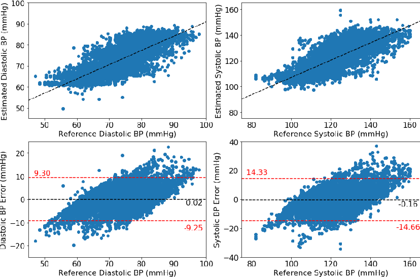 Figure 4 for Developing Personalized Models of Blood Pressure Estimation from Wearable Sensors Data Using Minimally-trained Domain Adversarial Neural Networks