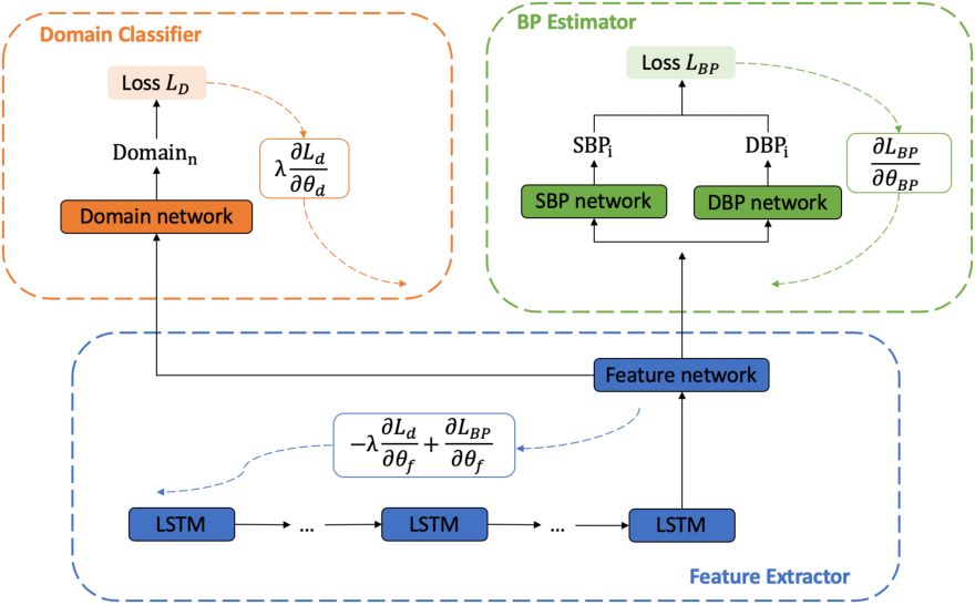 Figure 1 for Developing Personalized Models of Blood Pressure Estimation from Wearable Sensors Data Using Minimally-trained Domain Adversarial Neural Networks