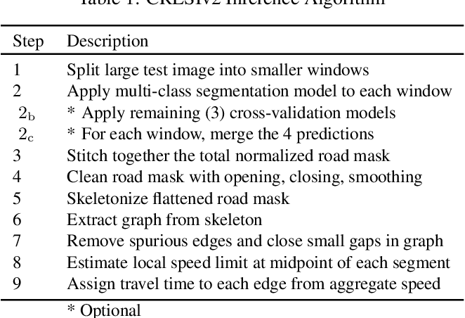 Figure 2 for City-Scale Road Extraction from Satellite Imagery v2: Road Speeds and Travel Times