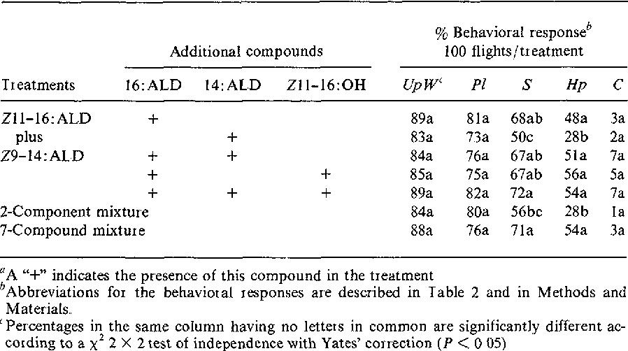 Behavioral responses of maleHeliothis virescens in a