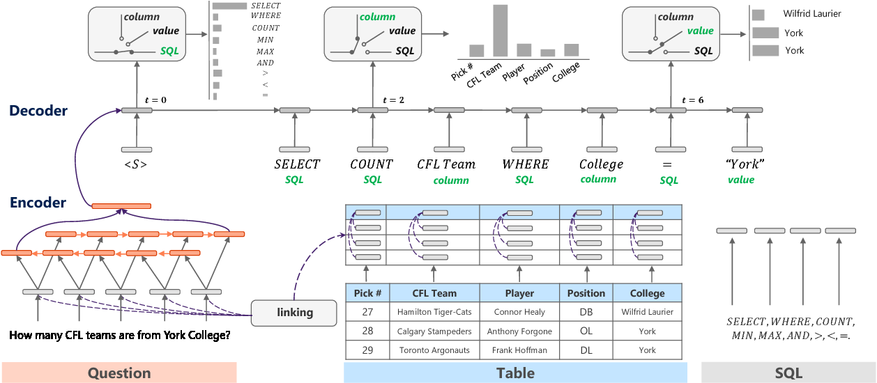 Figure 3 for Semantic Parsing with Syntax- and Table-Aware SQL Generation