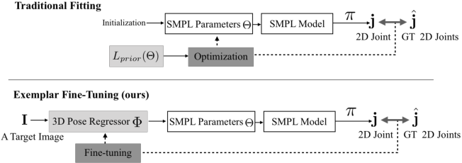 Figure 3 for Exemplar Fine-Tuning for 3D Human Pose Fitting Towards In-the-Wild 3D Human Pose Estimation