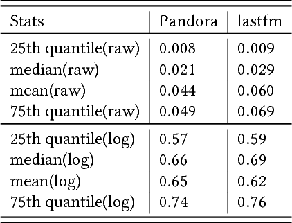 Figure 1 for Hierarchical Modeling and Shrinkage for User Session Length Prediction in Media Streaming